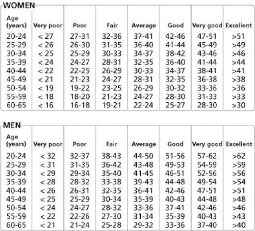 Normativne-vrednosti-VO2max-za-ženske-in-moške