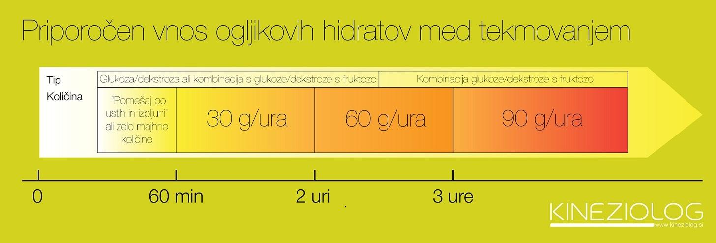 priporočen-vnos-ogljikovih-hidratov-med-tekmovanjem