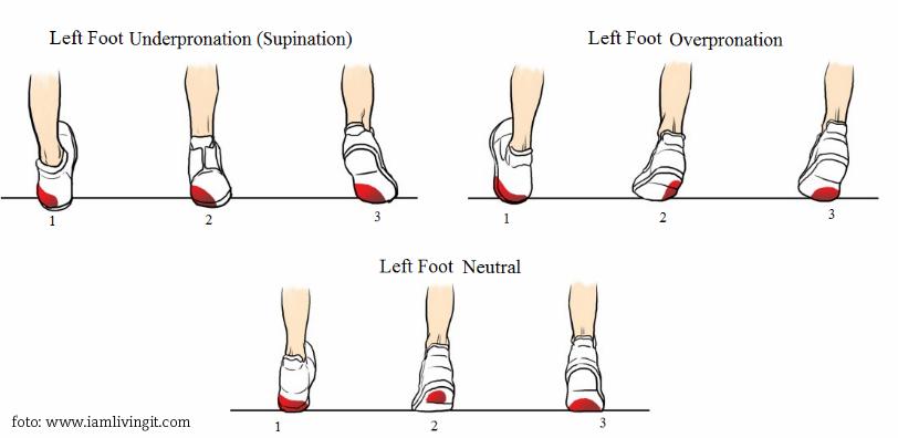 pronacija in supinacija stopala